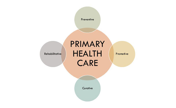 Root cause analysis of healthcare system in India | Importance of primary level healthcare facility - WebCreatify