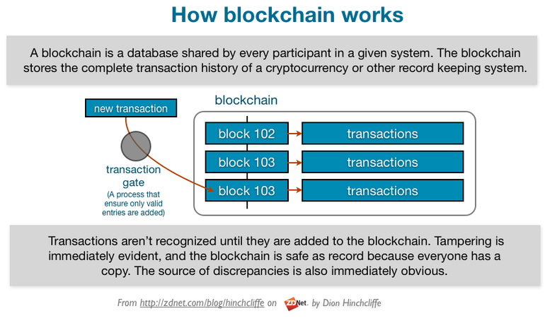 working of blockchain