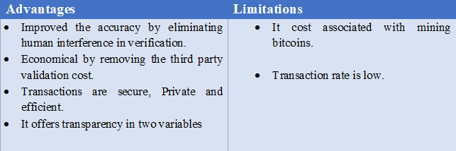 advantages and disadvantages of blockchain